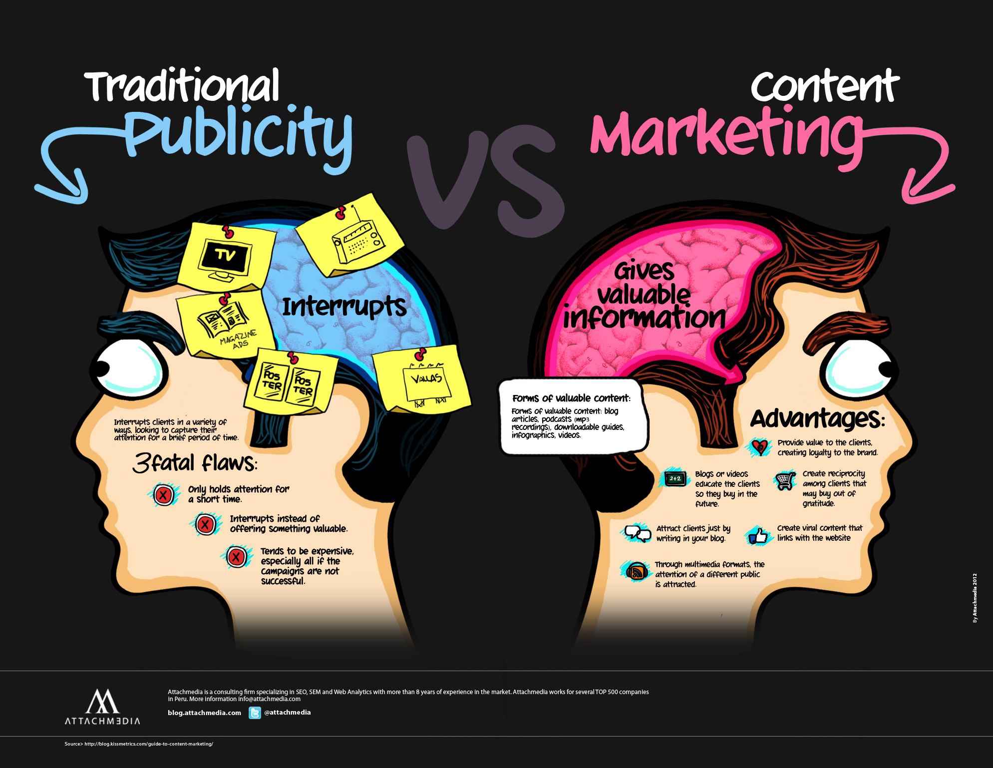 Marketing Tradicional VS Marketing de Contenido